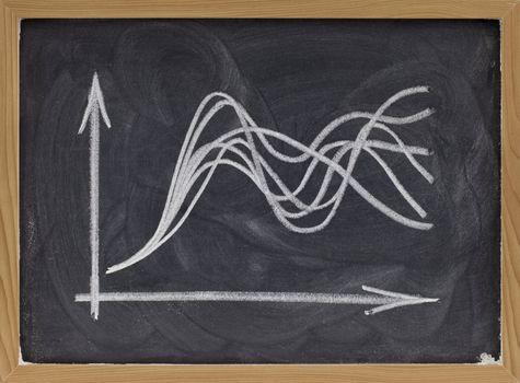 uncertainty concept - graph on blackboard