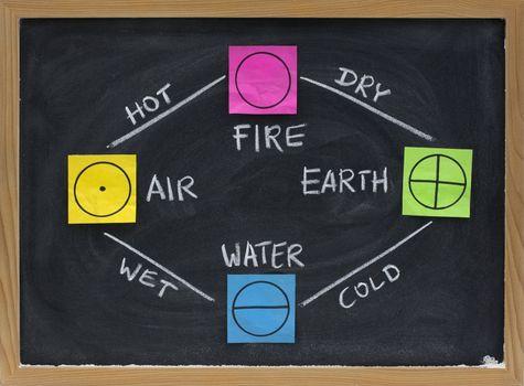 fire, earth, water, air - 4 elements of Greek philosophy