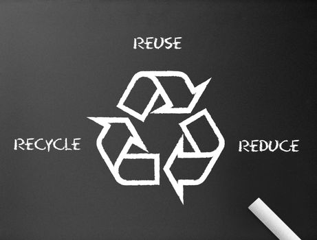 Chalkboard - Recycle, reduce, reuse