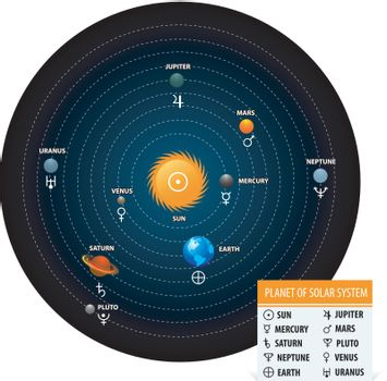 Planet of solar system with astronomical signs of the planets. Circle form