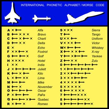 Alphabet Morse Code Aviation of missiles with a transcription