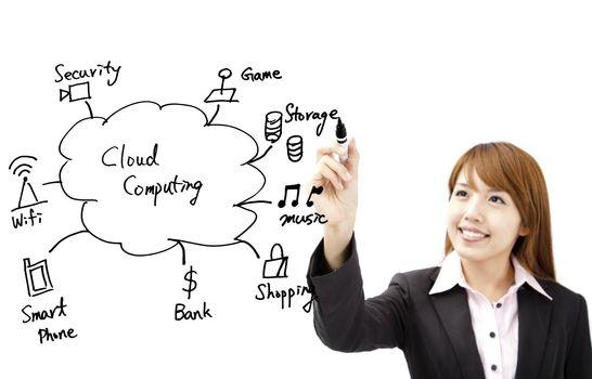 businesswoman draw cloud computing application