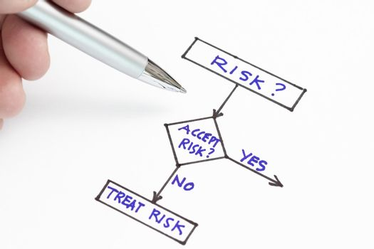 Accept risk or treat risk concept in a chart.