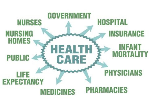Some possible topics about health care