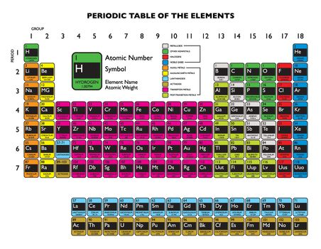 Clean periodic element table updated in 2011 december