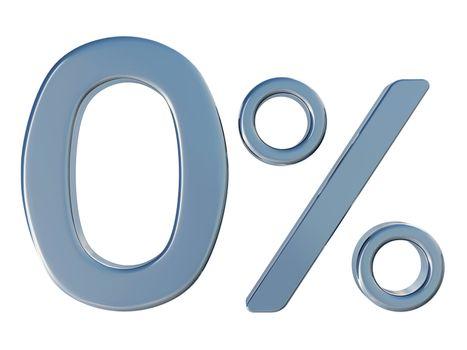 Zero of percent
