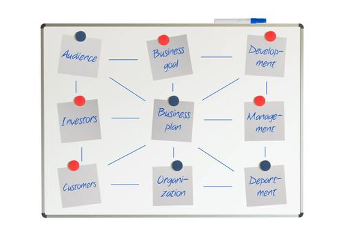 Block diagram on a whiteboard, business plan, isolated