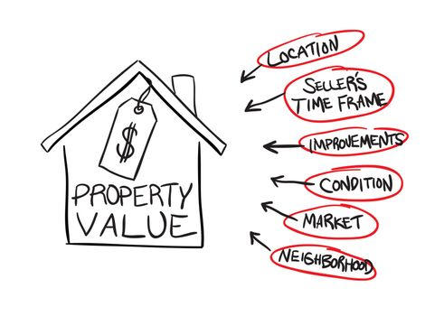A diagram of the factors that can affect real estate property values in vector format.