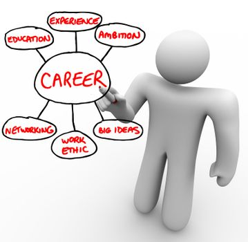 Foundation of a Career - Educaiton Experience Networking Ambitio