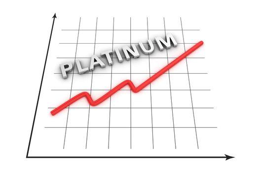 Graph of platinum growth curve