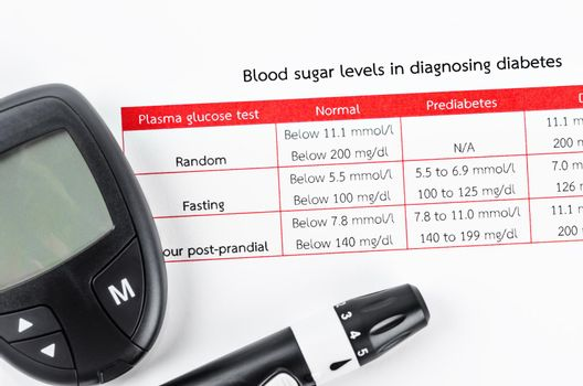 The diabetic measurement On Blood Glucose Levels in diagnosing.