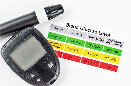 Blood sugar measurement on Blood Glucose Level table.