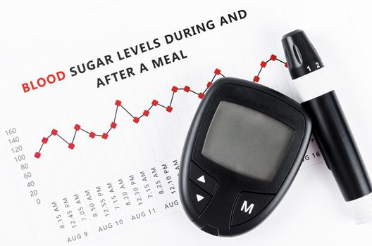 The diabetic measurement On Blood Glucose Level during.