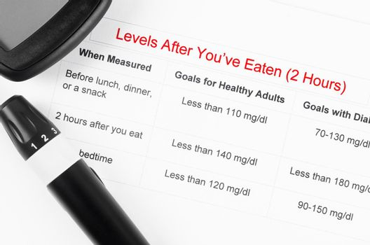 The diabetic measurement On Blood Glucose Level After Eaten.