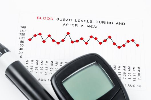 Diabetic measurement On Blood Glucose Level during and after a meal graph.
