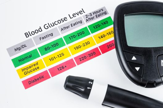 The diabetic measurement or Fast Accurate Blood Glucose meter.