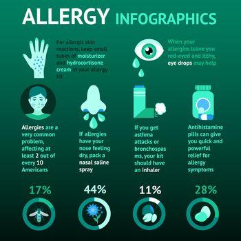 Allergy Infographics Set