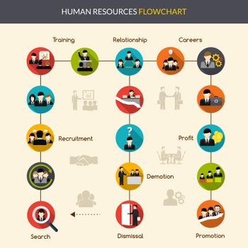 Human Resources Flowchart
