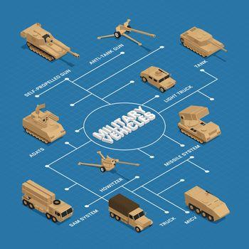 Military Vehicles Isometric Flowchart