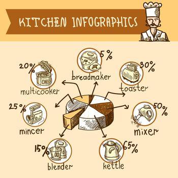 Kitchen infographic sketch