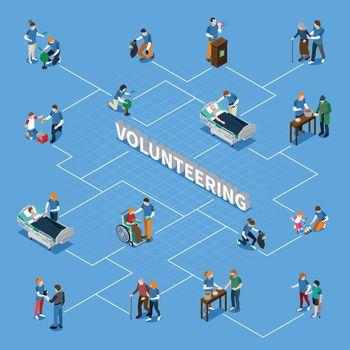 Volunteer Charity People Isometric Flowchart