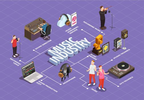 Music Industry Flowchart