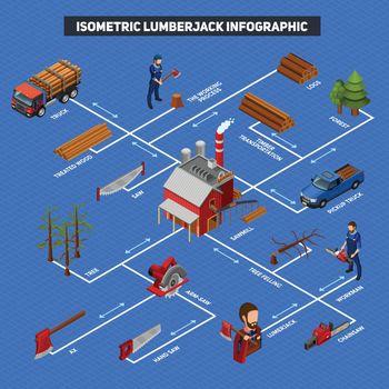 Lumberjack Infographics Isometric Layout