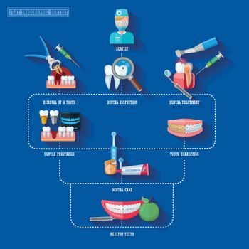 Flat Infographic Dentist
