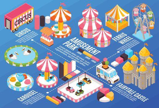 Amusement Park Flowchart