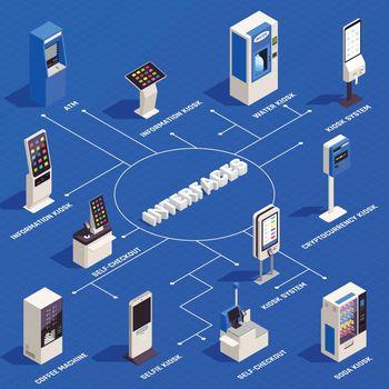 Interfaces Isometric Infographics