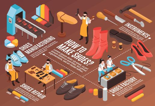 Shoes Manufacturing Flowchart
