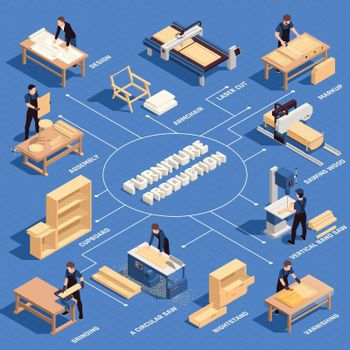 Furniture Production Isometric Colored Flowchart