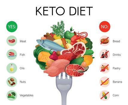 Keto Diet Infographics