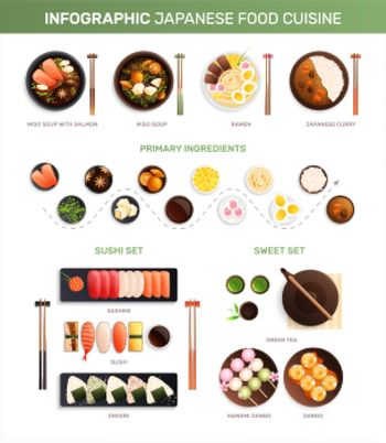 Traditional Japanese Cuisine Infographics