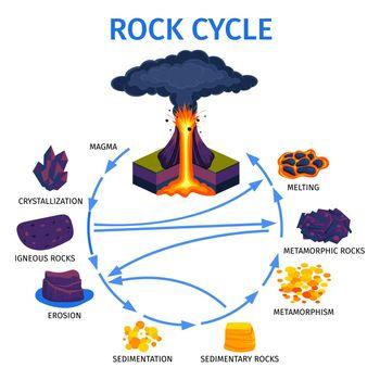 Volcano Rock Life Cycle Isometric Infographics