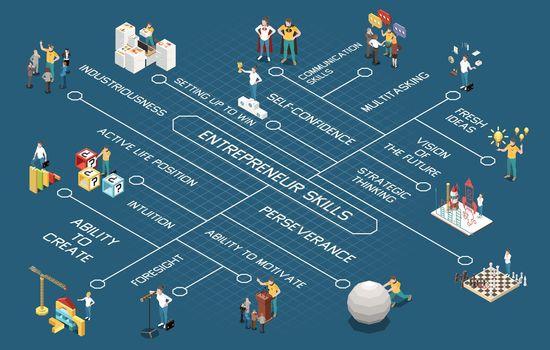 Entrepreneur Isometric Flowchart