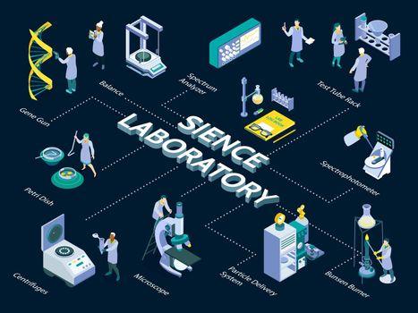 Science Laboratory Flowchart Composition