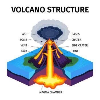 Volcano Structure Diagram