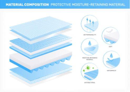 Moisture Retaining Material Composition