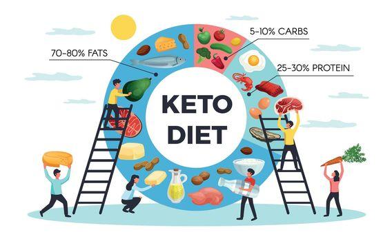 Keto Diet Realistic Infographics