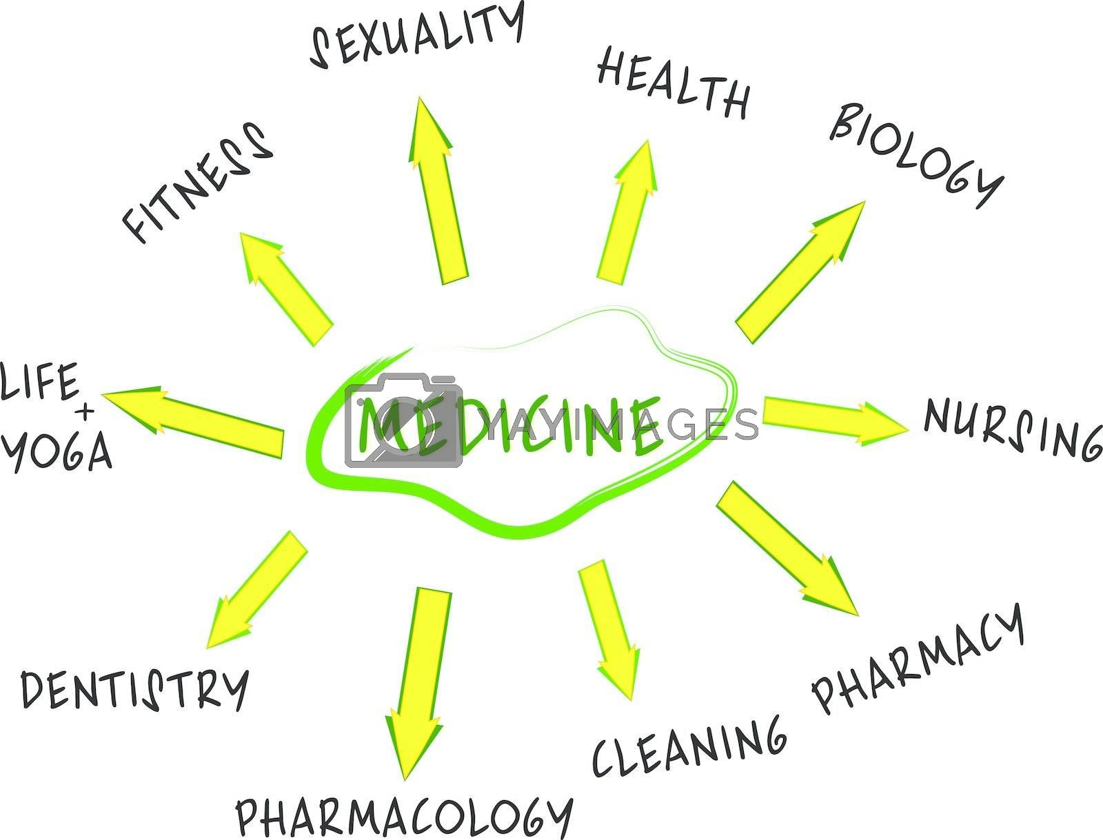 Medicine mind map with Health care words collage