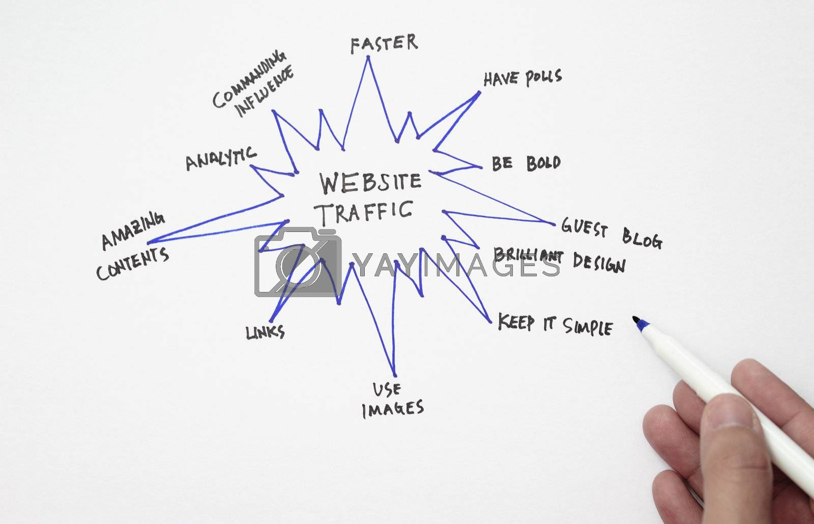 Website traffic chart concept for attracting visitors to your website.