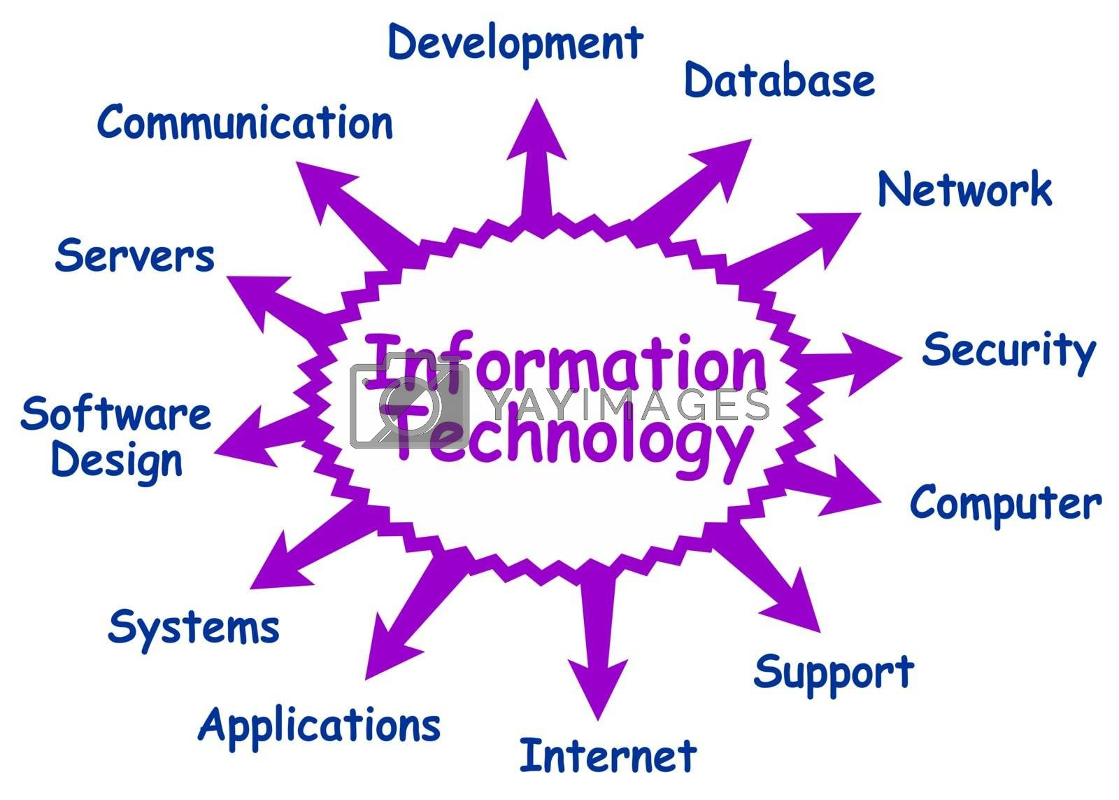 Some possible topics about information technology (IT)