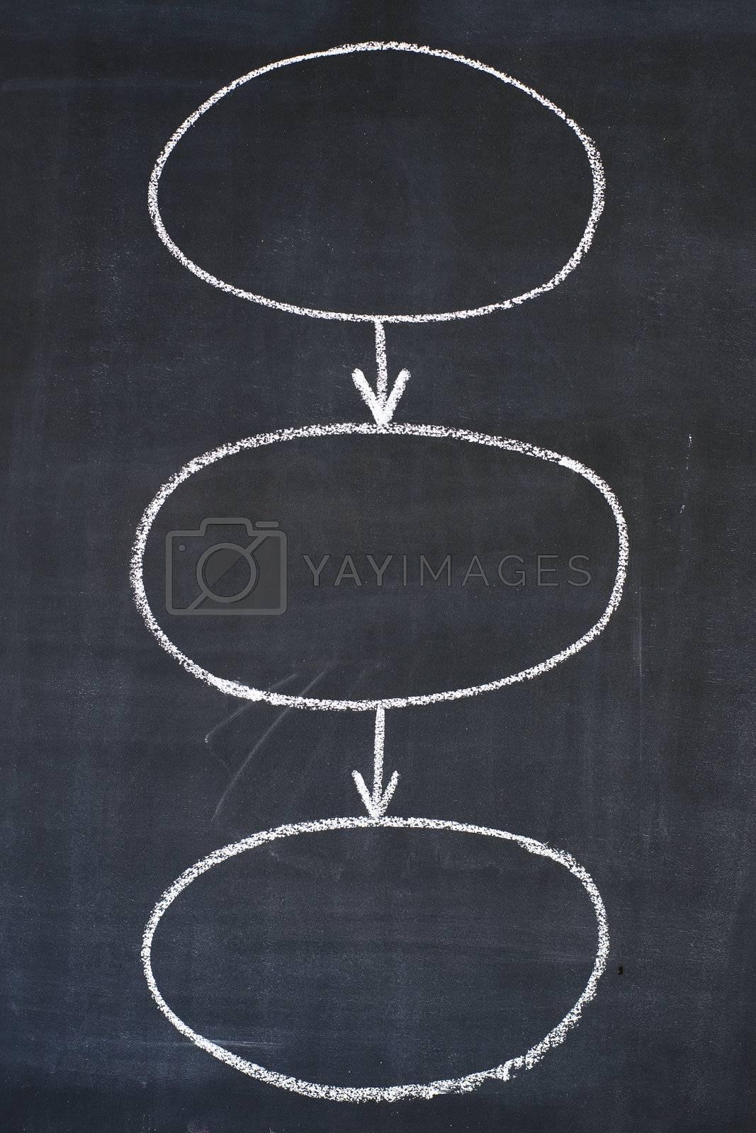 Three circles linked by arrows - sketch on a blackboard