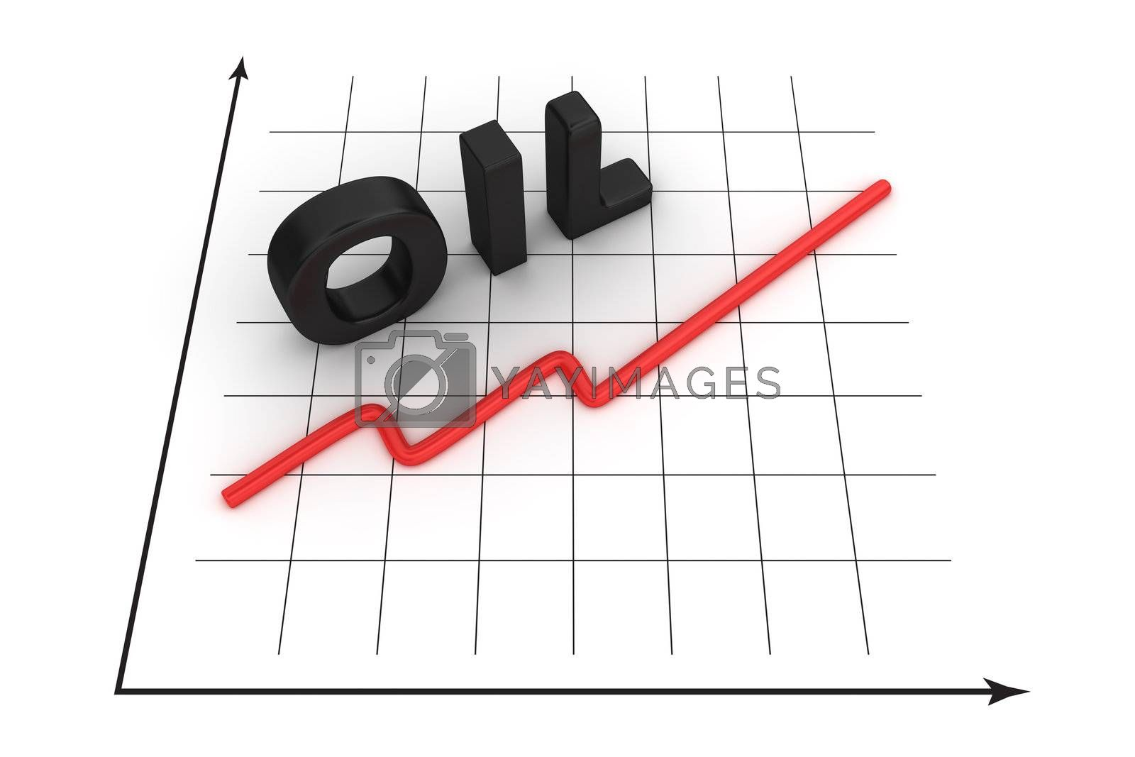 Graph of oil price growth curve