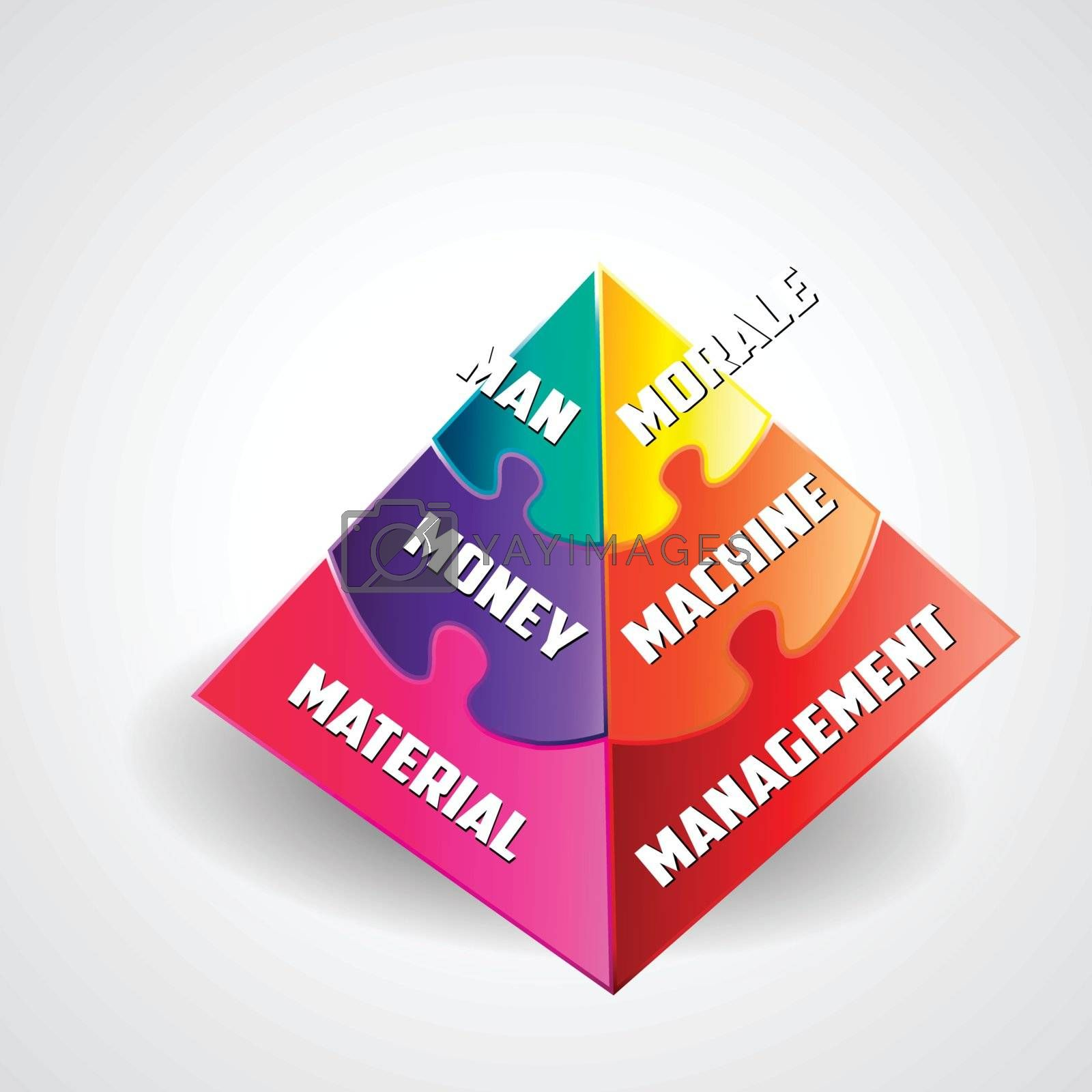 Pyramid Chart of 6M s of management