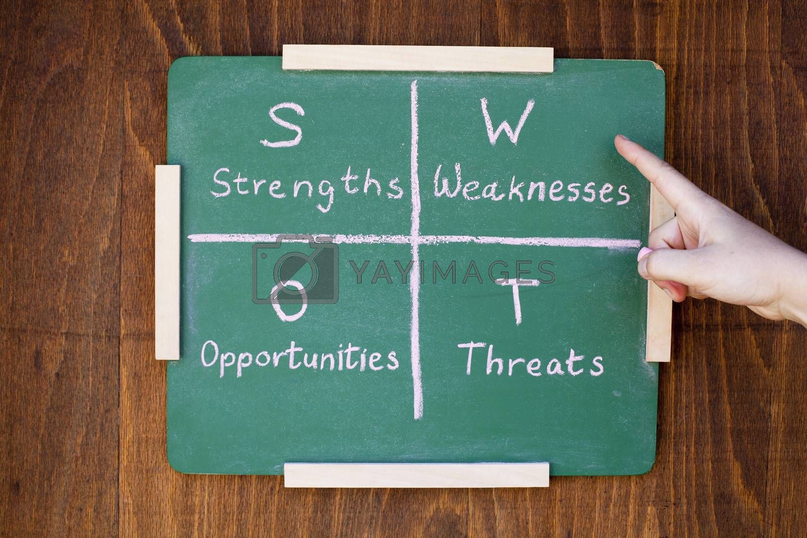 Swot analysis business strategy management process in a board