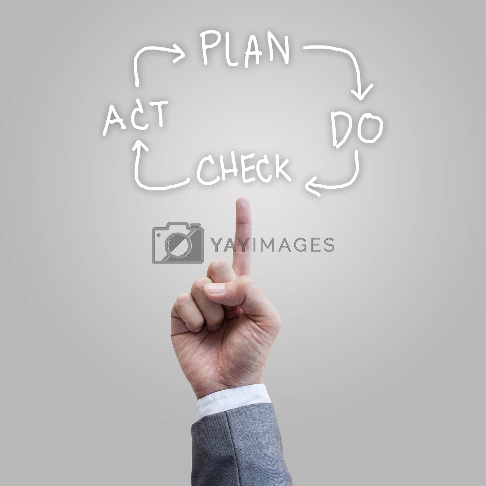 Plan Do Check Act software developtment by 2nix