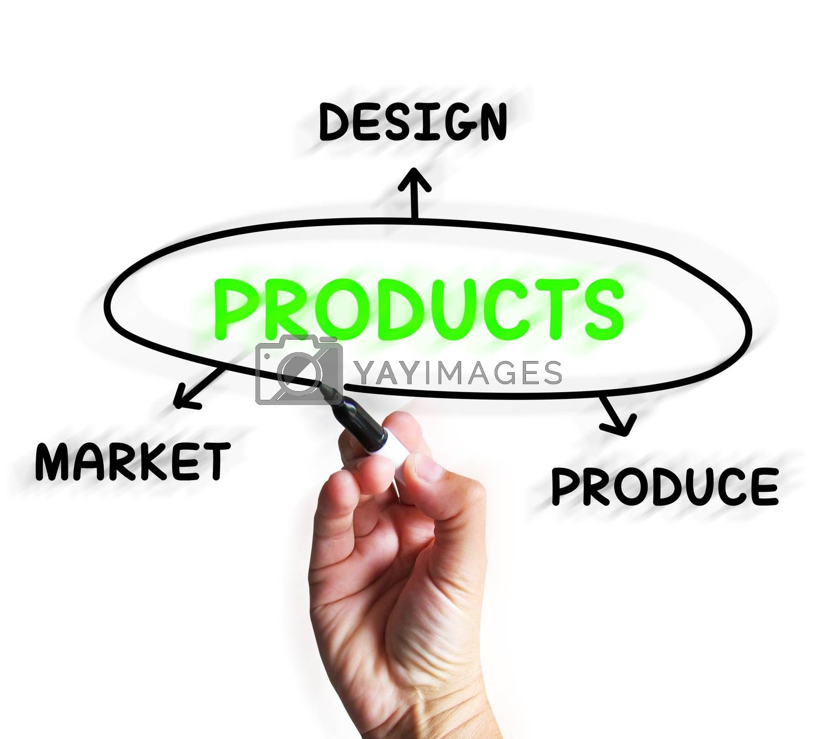 Royalty free image of Products Diagram Displays Designing And Marketing Goods by stuartmiles