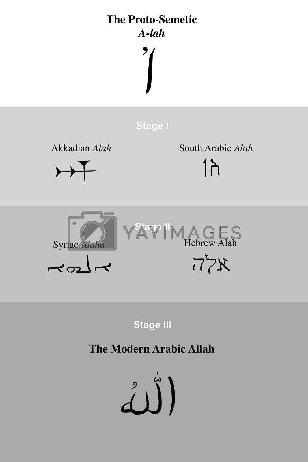 Chart describing the evolution of the Near Eastern Semetic names of God through history